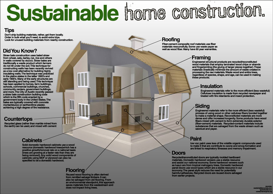 Construction in the green environment Home building blog