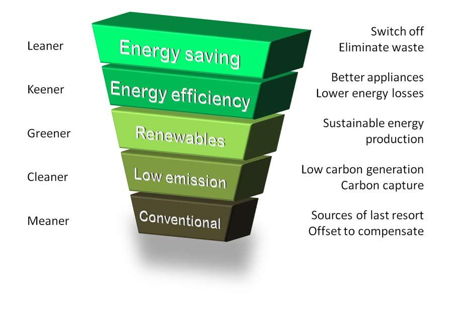 web_Energy_Hierarchy